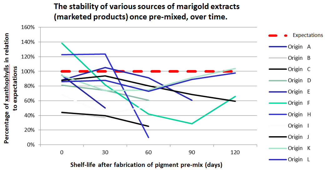 The stability of various sources of marigold extracts