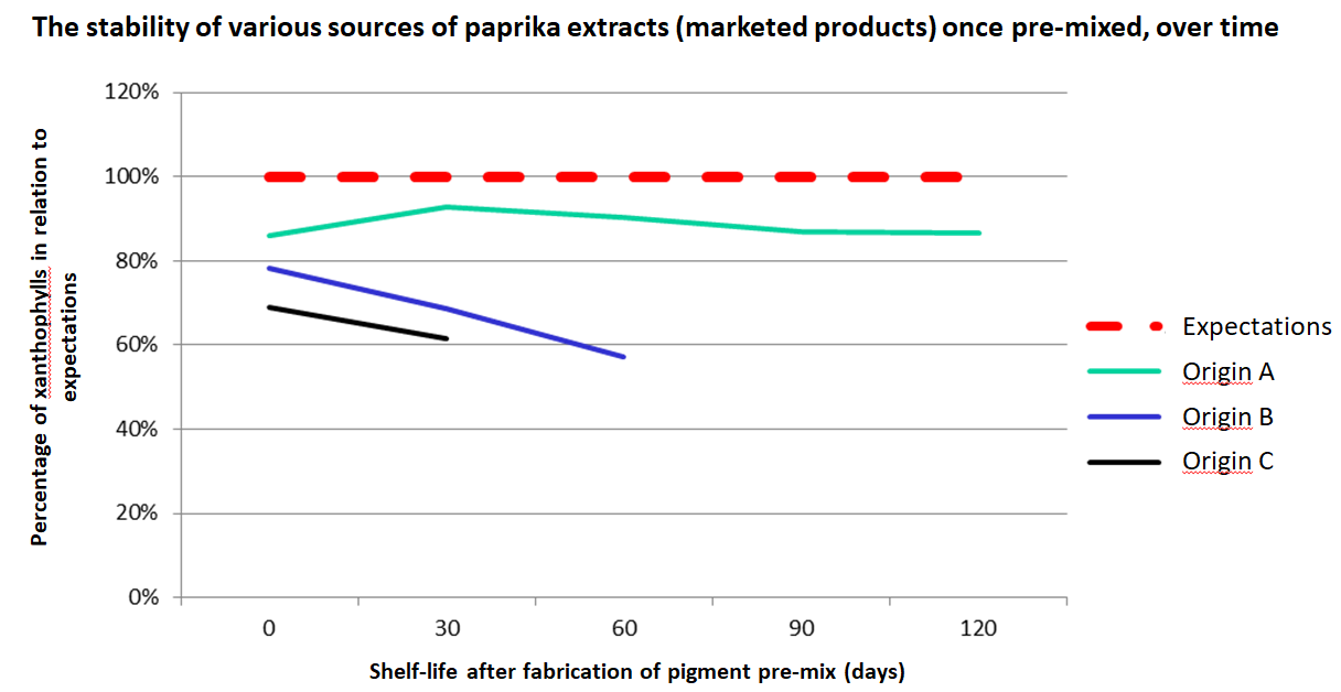 the stability of various sources of paprika extracts