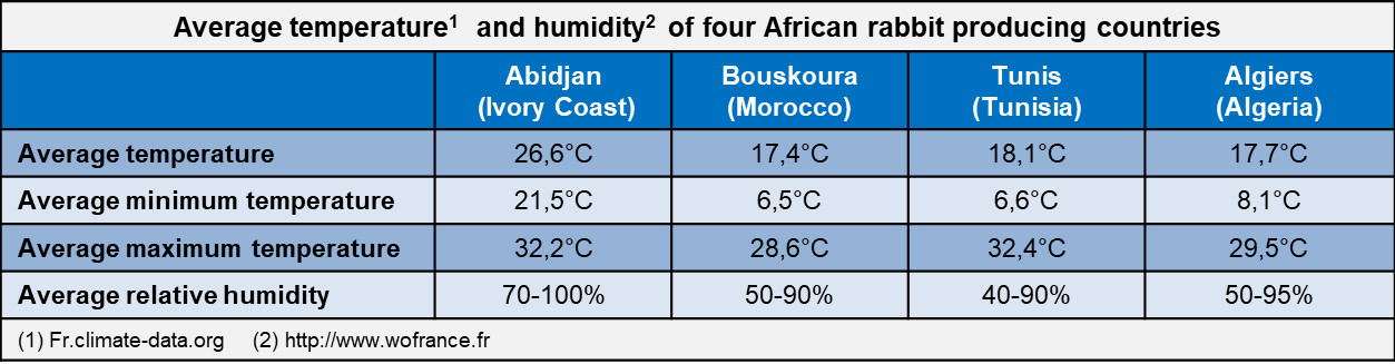 Average temperature and humidity