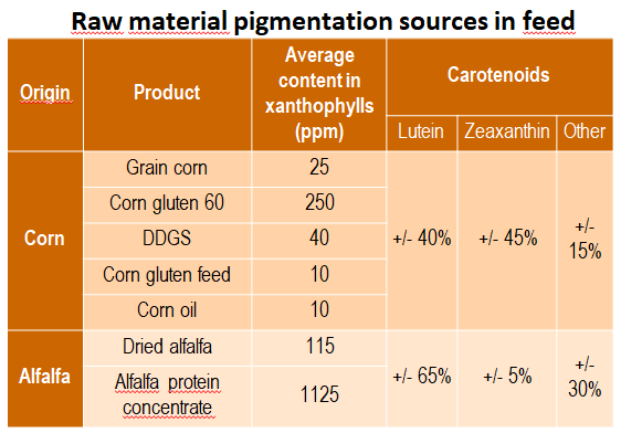 raw material pigmentation sources in feed