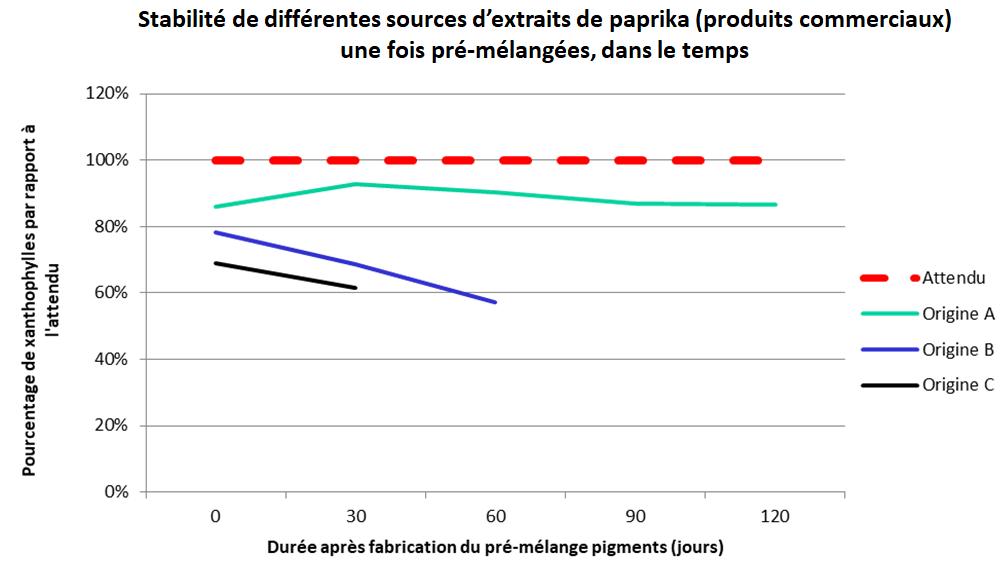 stabilité de différentes sources d'extraits de paprika