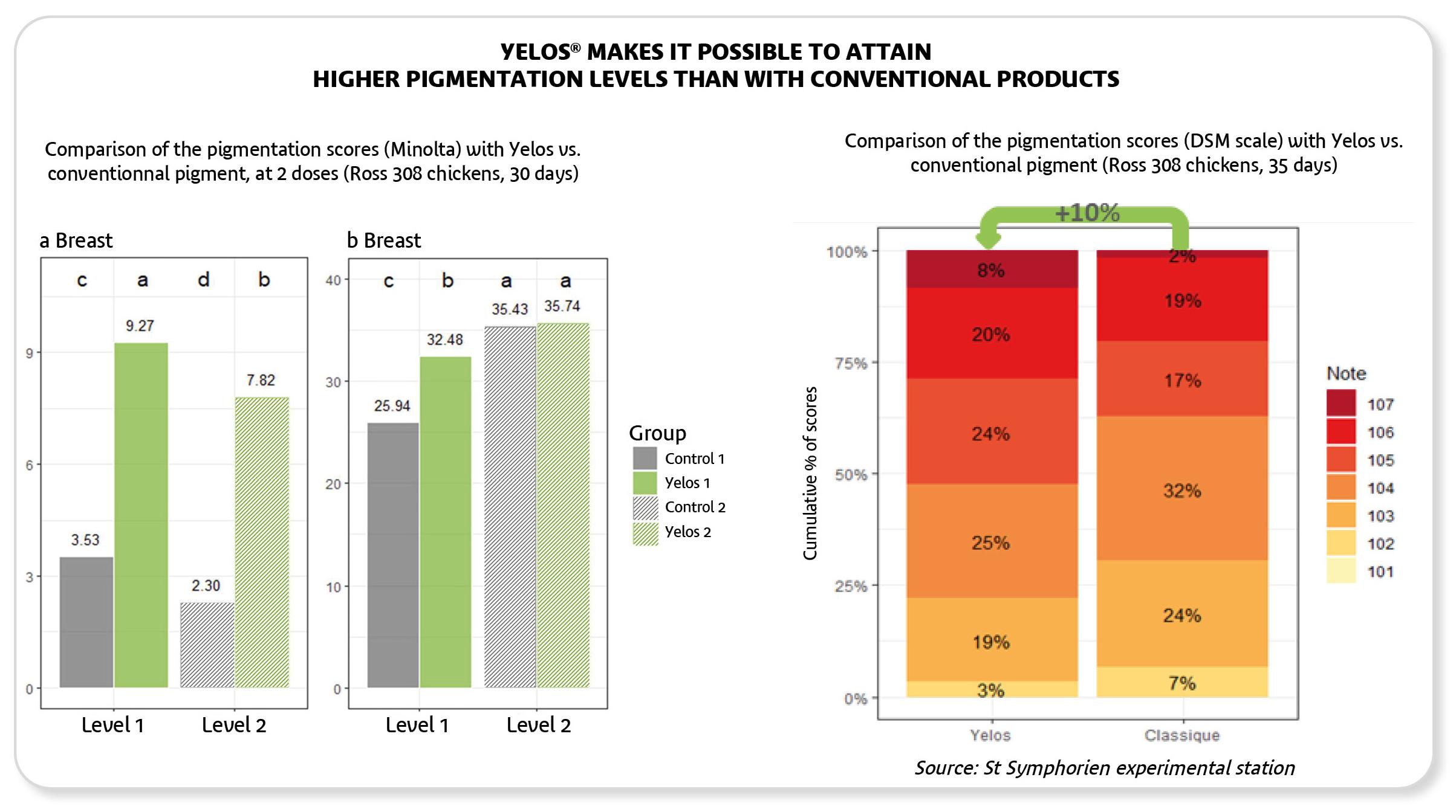 Yelos permet d'atteindre des niveaux de pigmentation supérieurs aux produits classiques