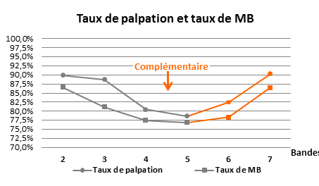 taxu palpation taux mb lapin reproduction