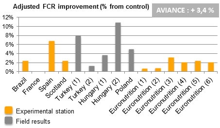 Aviance chart trials results adjusted fcr improvement broilers