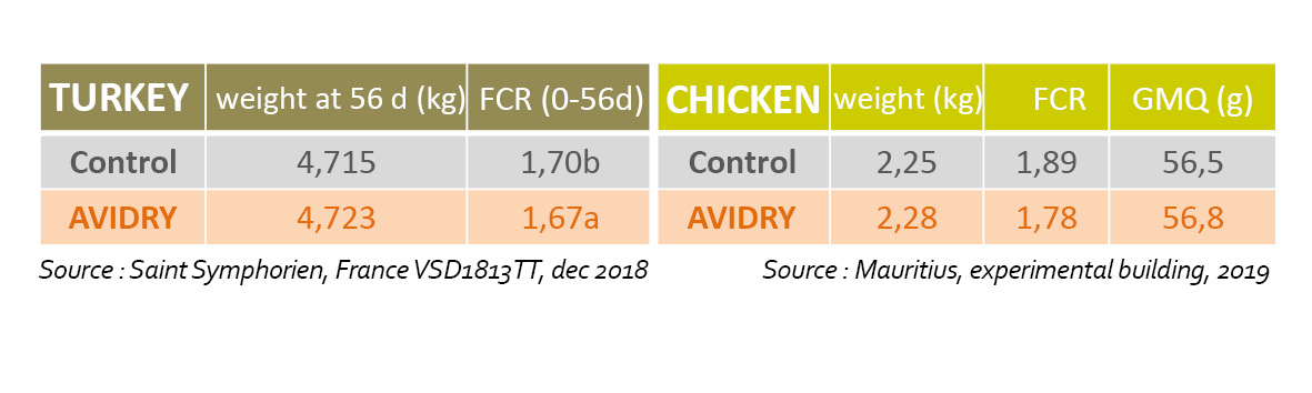 Avidry turkey and chicken product comparison table by weight IC and GMQ