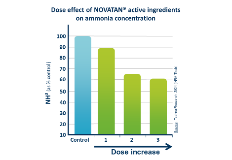 graphic dose effect of product Novatan active ingredients on ammonia concentration