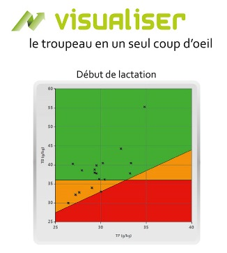 visualiser troupeau début lactation